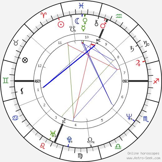 Russ Mitchell tema natale, oroscopo, Russ Mitchell oroscopi gratuiti, astrologia