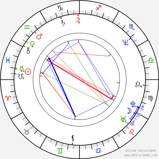 Simon Curtis astro natal birth chart, Simon Curtis horoscope, astrology