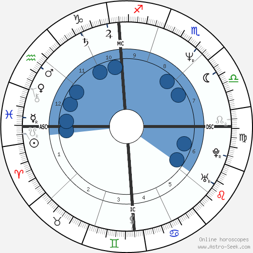 Spyder-D wikipedia, horoscope, astrology, instagram
