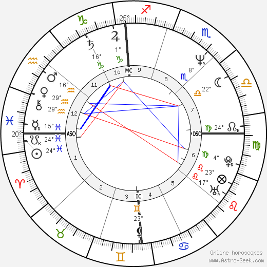 Spyder-D birth chart, biography, wikipedia 2018, 2019