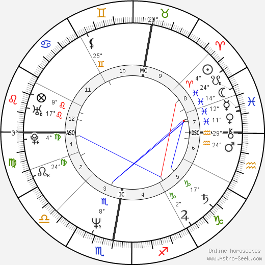 Steve Norman birth chart, biography, wikipedia 2019, 2020