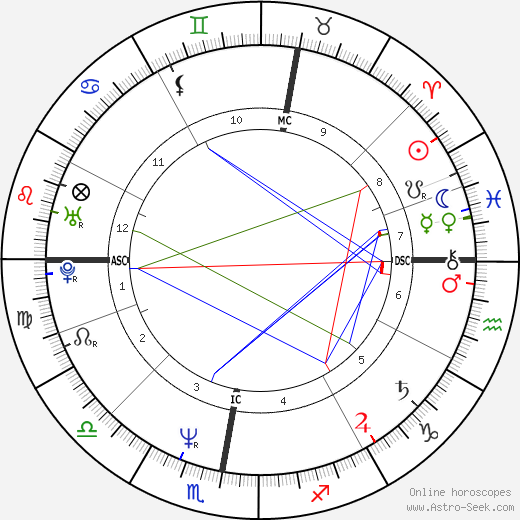 Steve Norman birth chart, Steve Norman astro natal horoscope, astrology