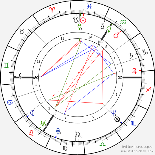 Thierry Vigneron astro natal birth chart, Thierry Vigneron horoscope, astrology