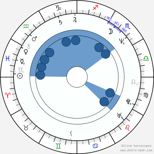 Vicki Lewis wikipedia, horoscope, astrology, instagram