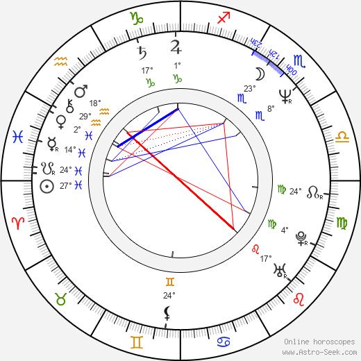 Vicki Lewis birth chart, biography, wikipedia 2020, 2021