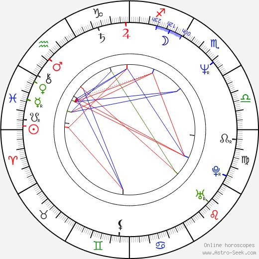 Wolf Savage birth chart, Wolf Savage astro natal horoscope, astrology