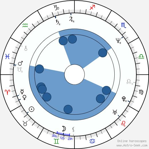 Alison Routledge wikipedia, horoscope, astrology, instagram