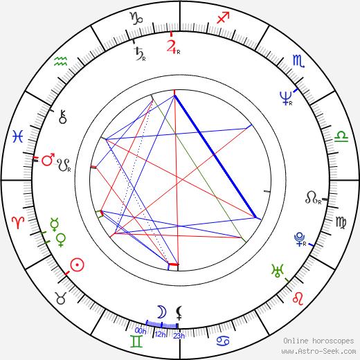 Audrey Wells день рождения гороскоп, Audrey Wells Натальная карта онлайн