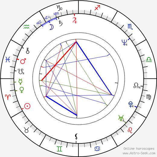 Benedict Taylor birth chart, Benedict Taylor astro natal horoscope, astrology