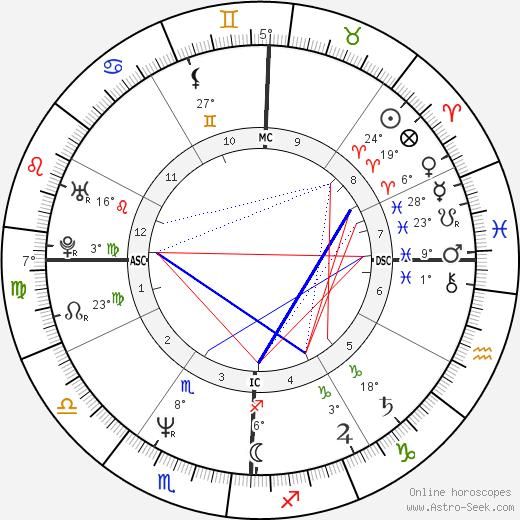 Brad Garrett birth chart, biography, wikipedia 2018, 2019