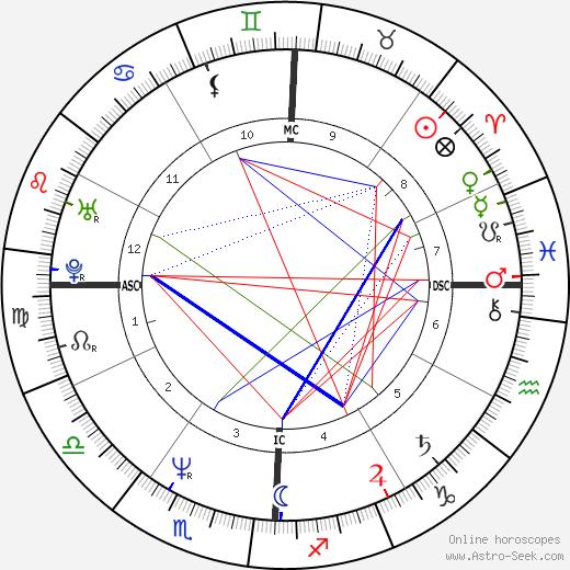 Brad Garrett astro natal birth chart, Brad Garrett horoscope, astrology