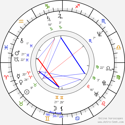 Caveh Zahedi birth chart, biography, wikipedia 2019, 2020