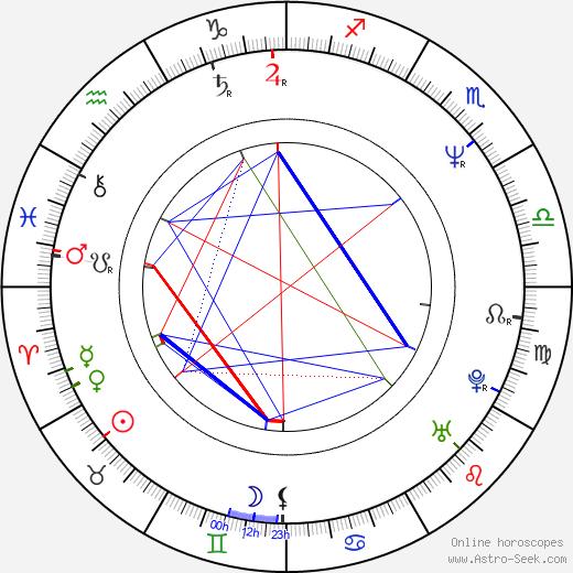 Caveh Zahedi день рождения гороскоп, Caveh Zahedi Натальная карта онлайн