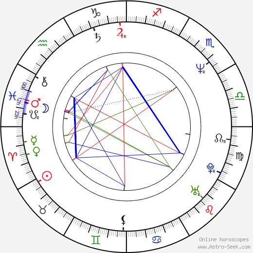 Cheryl Barker день рождения гороскоп, Cheryl Barker Натальная карта онлайн