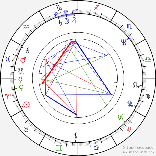 Chiyaan Vikram astro natal birth chart, Chiyaan Vikram horoscope, astrology