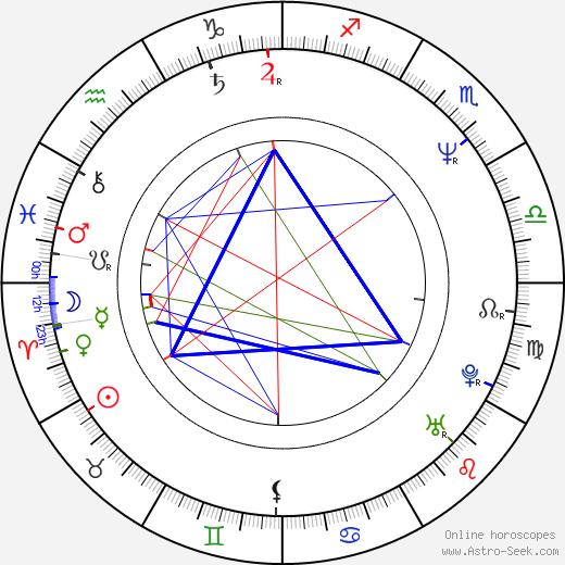 Craig Sheffer astro natal birth chart, Craig Sheffer horoscope, astrology