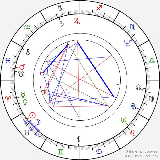 David Beecroft astro natal birth chart, David Beecroft horoscope, astrology
