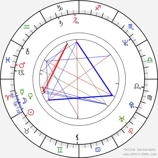 Edward James Gage astro natal birth chart, Edward James Gage horoscope, astrology