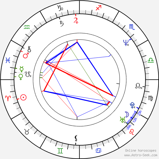Elaine Miles birth chart, Elaine Miles astro natal horoscope, astrology