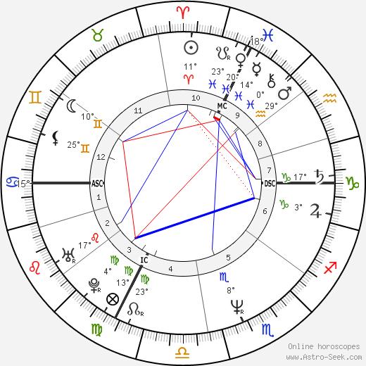 Frank Sperdin birth chart, biography, wikipedia 2018, 2019
