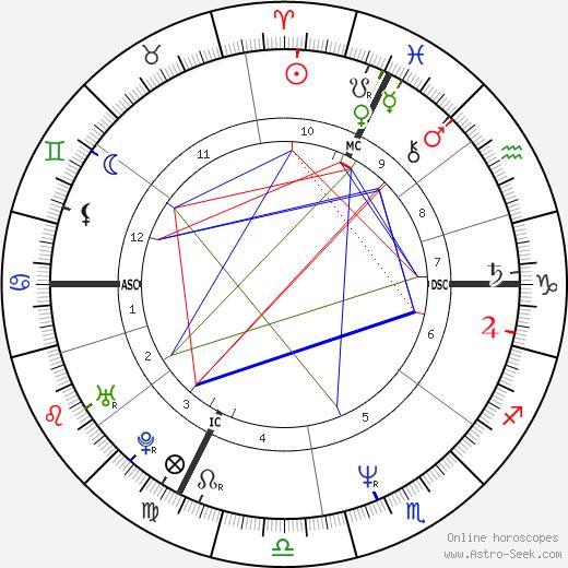 Frank Sperdin astro natal birth chart, Frank Sperdin horoscope, astrology