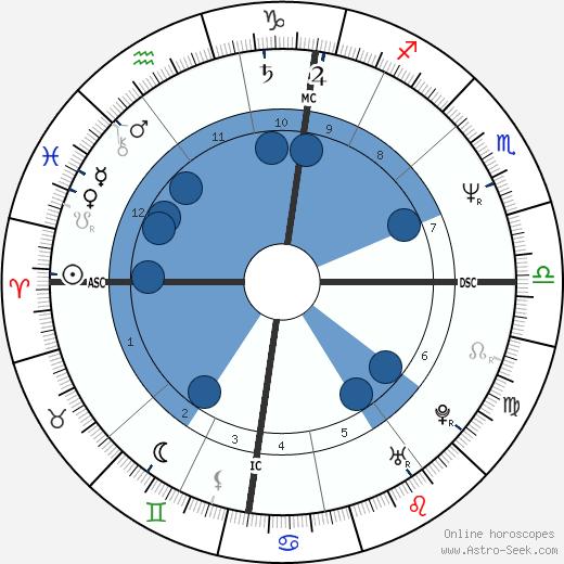 Frieda Hughes wikipedia, horoscope, astrology, instagram