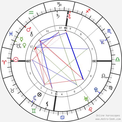 Frieda Hughes tema natale, oroscopo, Frieda Hughes oroscopi gratuiti, astrologia