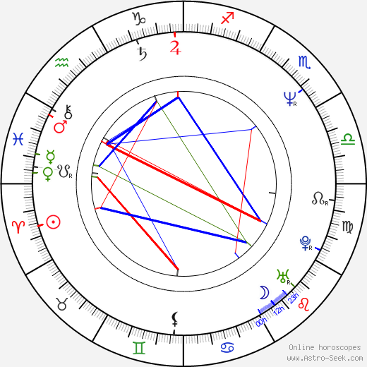 Gyu-cheol Kim astro natal birth chart, Gyu-cheol Kim horoscope, astrology