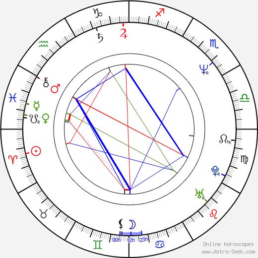 Hua Yu день рождения гороскоп, Hua Yu Натальная карта онлайн