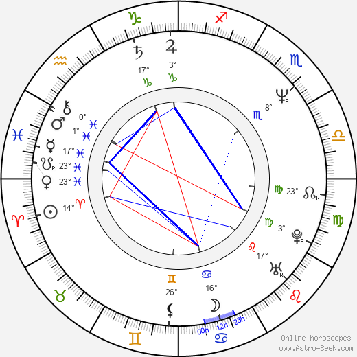 Hugo Weaving birth chart, biography, wikipedia 2017, 2018