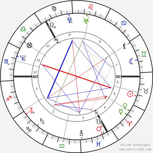 Ian Rankin tema natale, oroscopo, Ian Rankin oroscopi gratuiti, astrologia