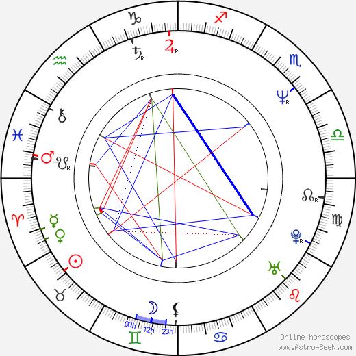 Ika Nord день рождения гороскоп, Ika Nord Натальная карта онлайн