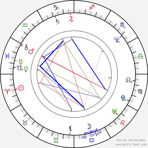 Jan Smutný birth chart, Jan Smutný astro natal horoscope, astrology