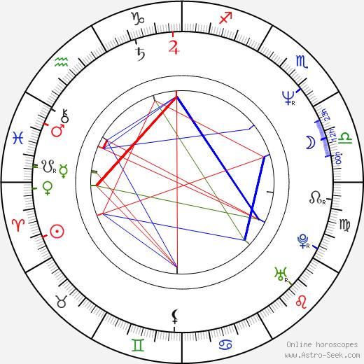 Джереми Кларксон Jeremy Clarkson день рождения гороскоп, Jeremy Clarkson Натальная карта онлайн