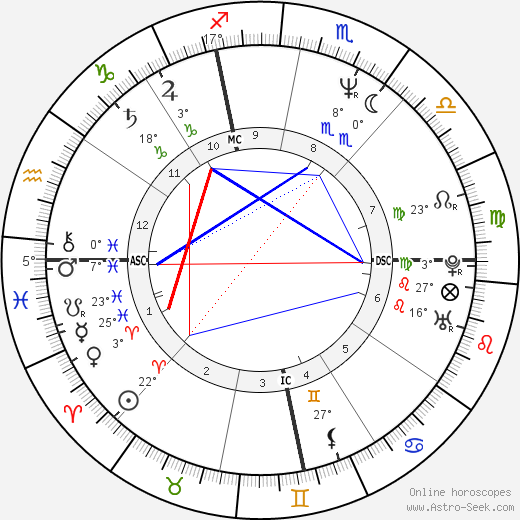 Jimmy Dean Green birth chart, biography, wikipedia 2018, 2019