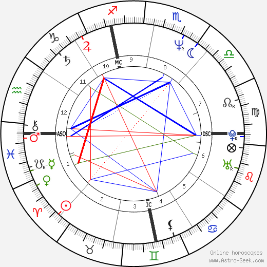 Jimmy Dean Green astro natal birth chart, Jimmy Dean Green horoscope, astrology
