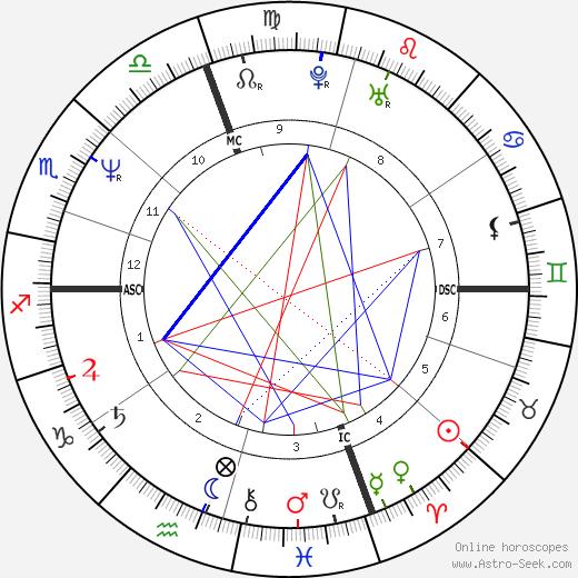 John Gregory Wald tema natale, oroscopo, John Gregory Wald oroscopi gratuiti, astrologia