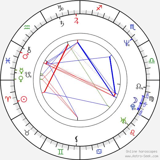 John Schneider astro natal birth chart, John Schneider horoscope, astrology