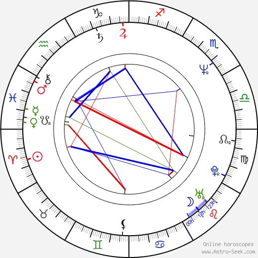 Jozef Bódi astro natal birth chart, Jozef Bódi horoscope, astrology