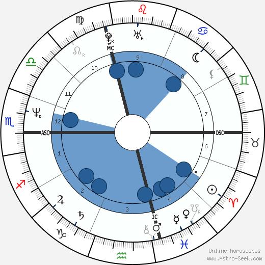 Laura Marconi wikipedia, horoscope, astrology, instagram
