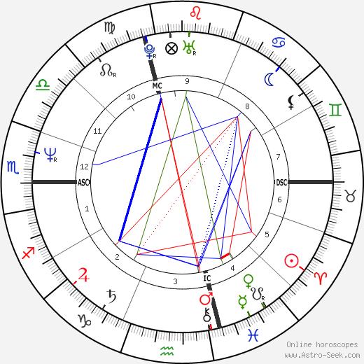 Laura Marconi tema natale, oroscopo, Laura Marconi oroscopi gratuiti, astrologia