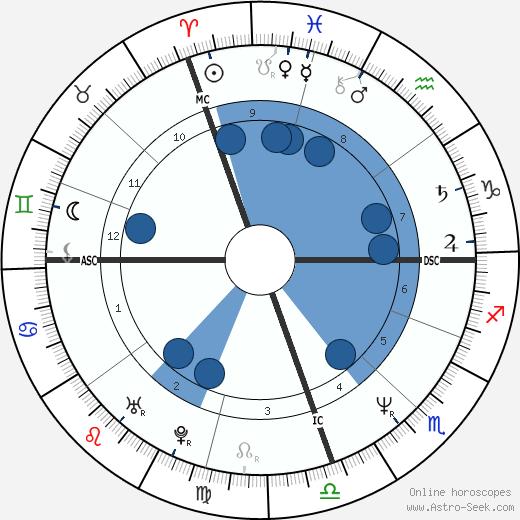 Marcelo Tinelli wikipedia, horoscope, astrology, instagram