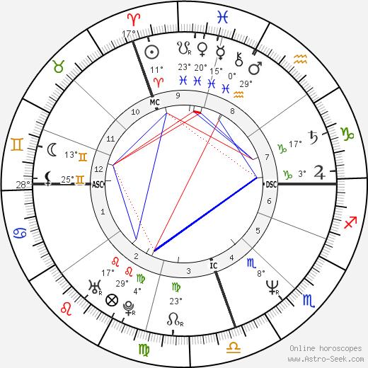Marcelo Tinelli birth chart, biography, wikipedia 2020, 2021