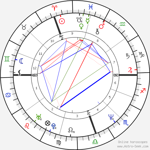 Marcelo Tinelli birth chart, Marcelo Tinelli astro natal horoscope, astrology