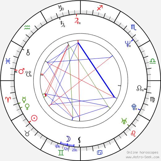 Mariusz Wilczynski birth chart, Mariusz Wilczynski astro natal horoscope, astrology