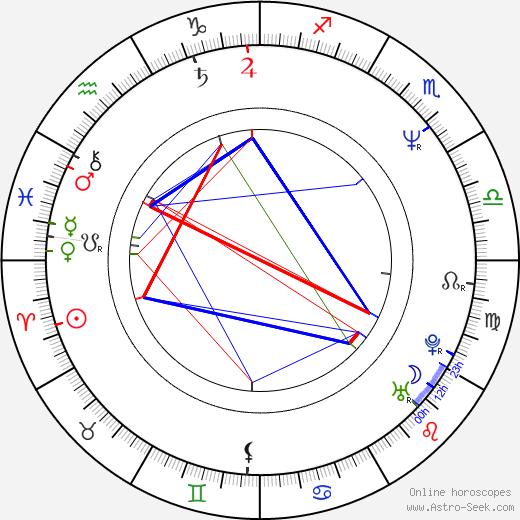 Michael Cofer birth chart, Michael Cofer astro natal horoscope, astrology