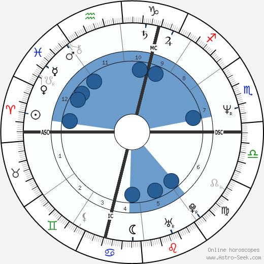 Michelle McCartney wikipedia, horoscope, astrology, instagram