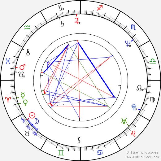 Milan Cieslar astro natal birth chart, Milan Cieslar horoscope, astrology