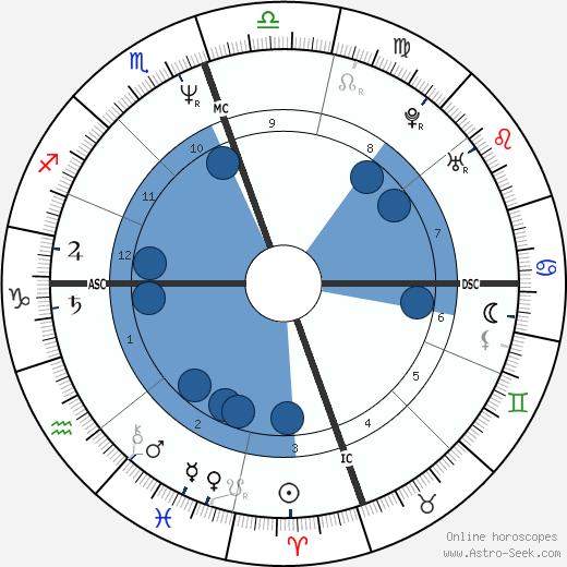 Mimi Esther Therese Bergerac wikipedia, horoscope, astrology, instagram