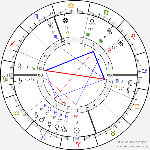 Mimi Esther Therese Bergerac birth chart, biography, wikipedia 2017, 2018